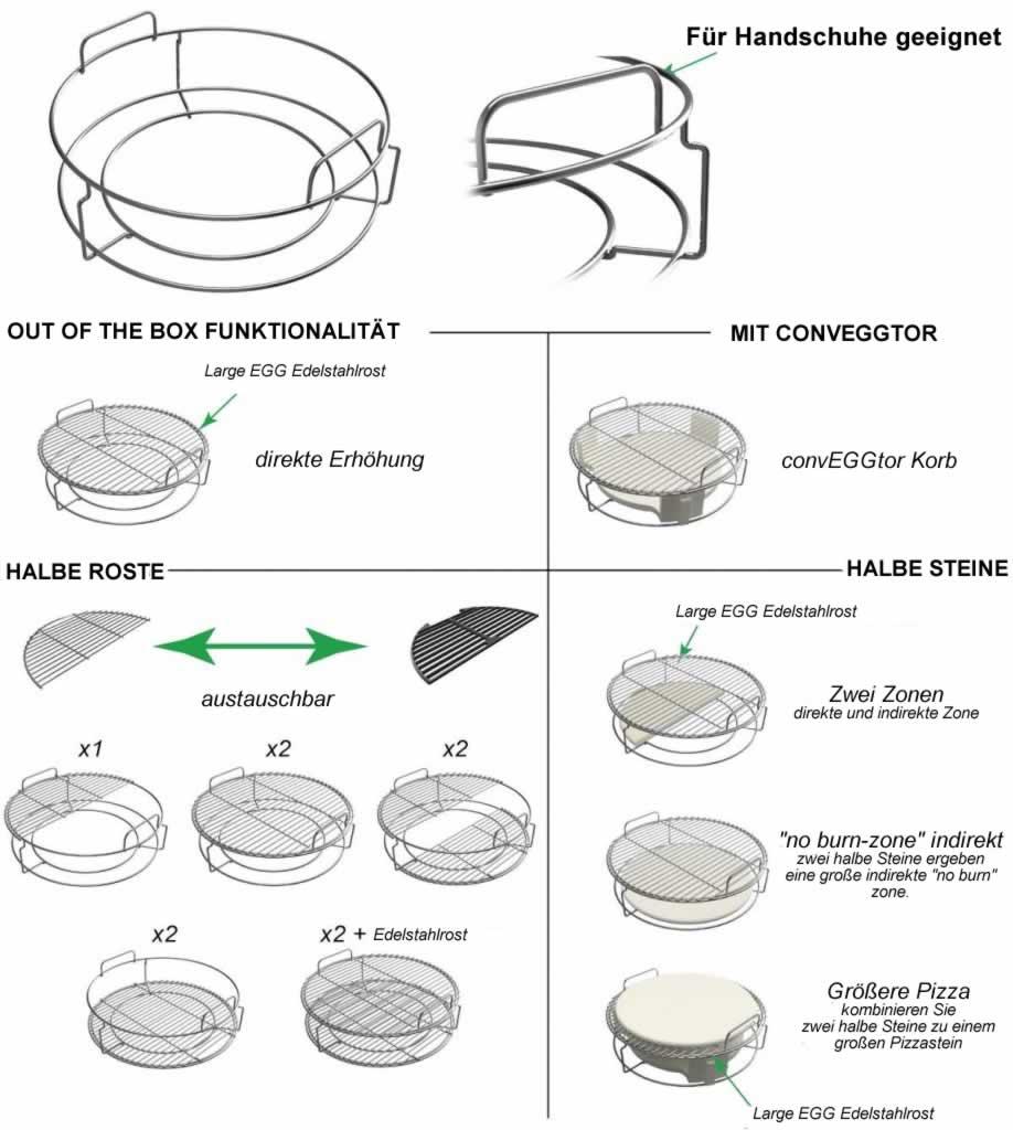 Beschreibung des Conveggtor Korbs mit Setup und Möglichkeiten