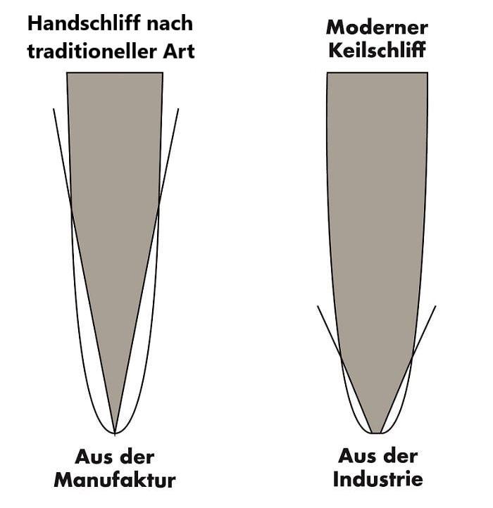Vergleich Handschliff vs. Moderner Keilschliff